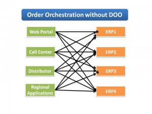 Order Orchestration without Fusion DOO