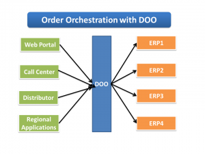 Order Orchestration with Fusion DOO